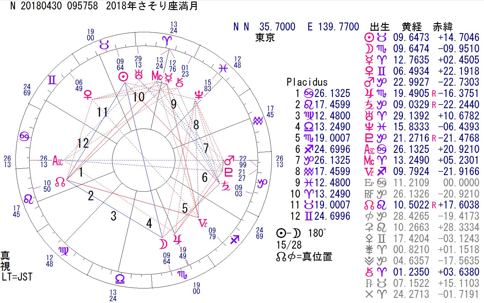 明日はさそり座の満月。2018.04.30(月)【AM09:57】